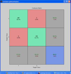Confusion Matrix Worst Value